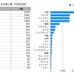 富山県に住民登録している外国人数を調べてみた【平成28年】