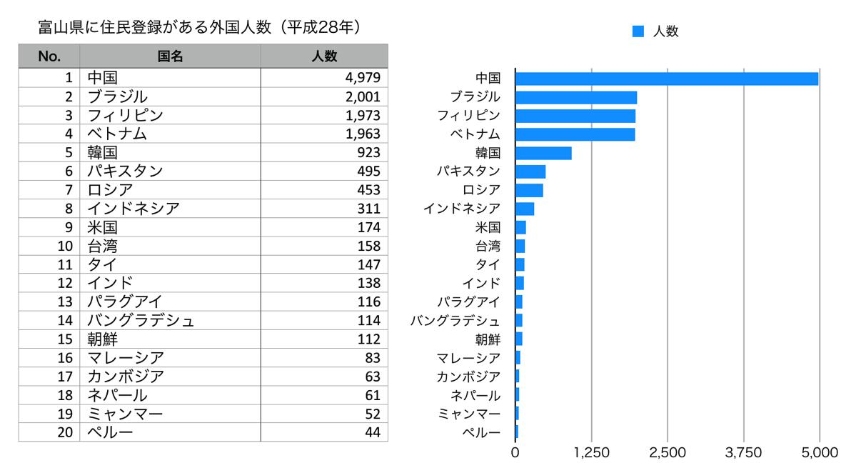 富山県 人口 外国人 人数 集計 H28